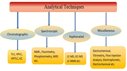 A comprehensive Review of Analytical Methods for the Determination of Aceclofenac in Biological Fluids and Pharmaceutical Dosage Forms