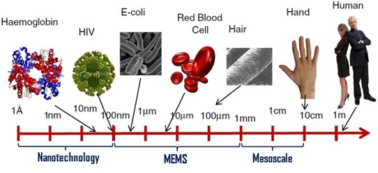 Review of Therapeutic Applications of Nanotechnology in Medicine Field and its Side Effects