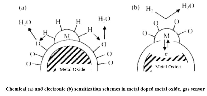 Review on: TiO2 Thin Film as a Metal Oxide Gas Sensor