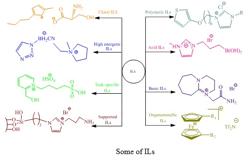 Properties and Applications of Ionic Liquids
