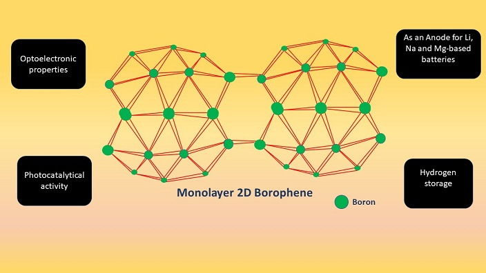 Overview of Borophene as a Potential Candidate in 2D Materials Science for the Energy Applications