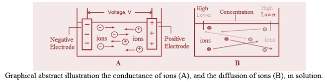 Estimation of the Diffusion Coefficient and Hydrodynamic Radius (Stokes Radius) for Inorganic Ions in Solution Depending on Molar Conductivity as Electro-Analytical Technique-A Review